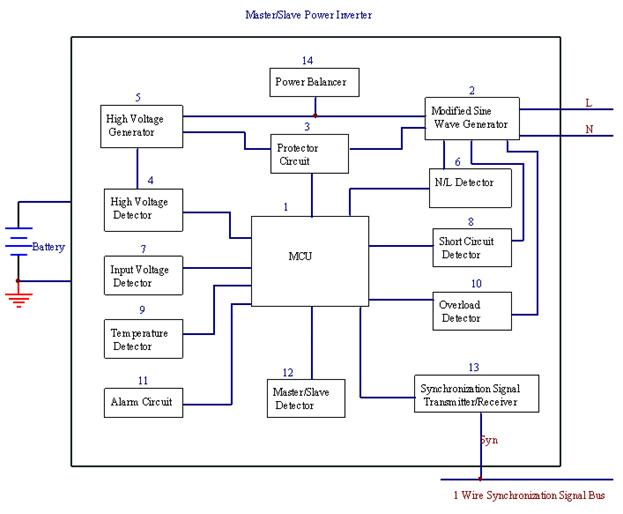 逆变器控制结构框图分光光度计结构框图结构框图; 可叠加逆变器; 图片