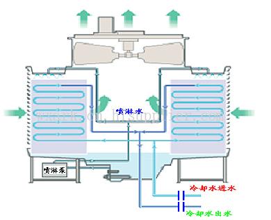 fbh系列横流闭式冷却塔