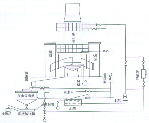 喷淋塔光氧结构图