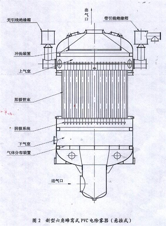 六角蜂窝式pvc电除雾器的工作原理