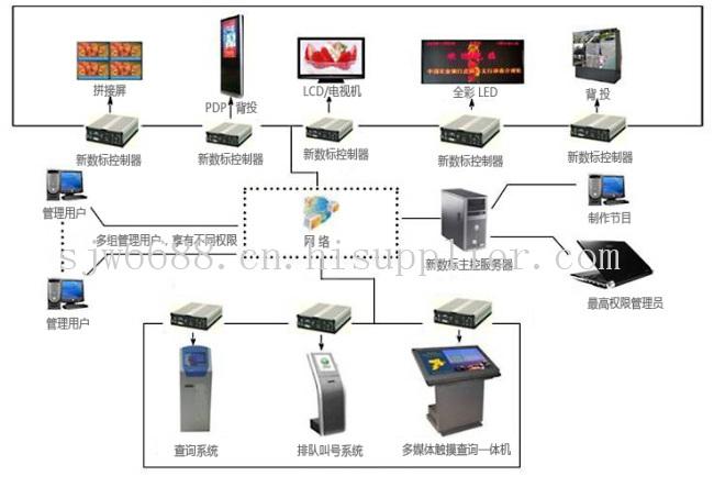 ● 顯示設備:新數標液晶顯示屏,led信息圖片
