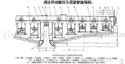 首页 机械 干燥设备 周边传动液压分段提耙浓缩机  产地: 山东省 泰安图片