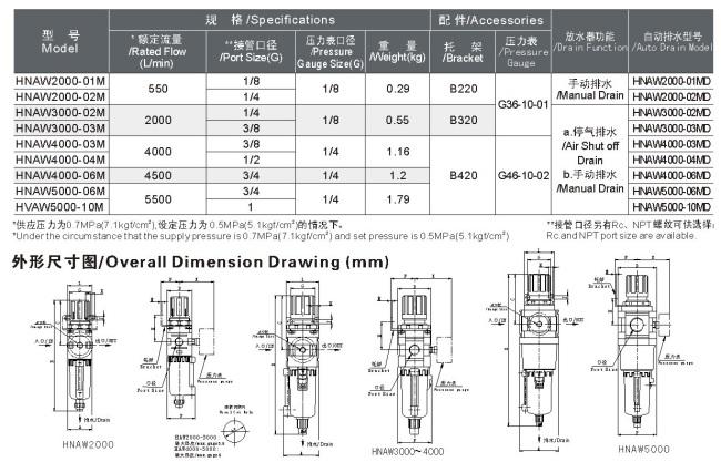 HN系列过滤减压阀