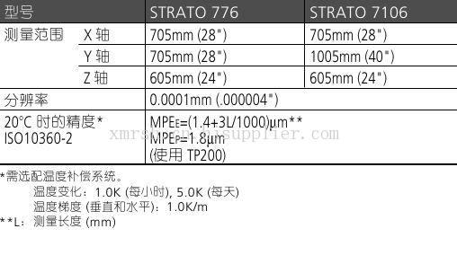 Beyond-STRATO 700系列