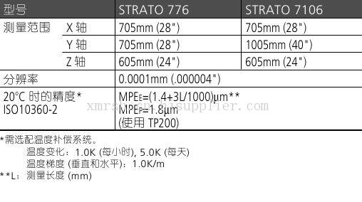 Beyond-STRATO 900系列