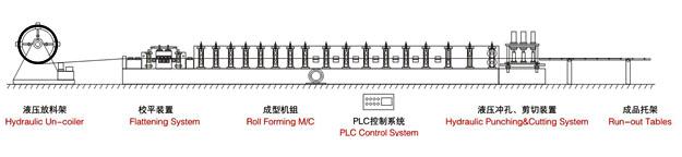 C型钢成型机(快速换型机组)设备中可选设备有 1.自动接料机 2.液压自动开卷机 C型钢成型机设备的配置 1.带钢卷支撑系统 2.进料导入平台 3.钢板成型自动切割系统 4.液压系统 5.原料开平系统 6.原装进口电脑控制系统 7.自动计量尺寸、冲孔系统 8.高精度自动计量长度系统 9.成品接料系统 C型钢成型机主要用途是生产檩条,关于更型号尺寸,请参考下图