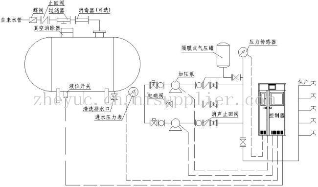 系统压力信号由远传压力表反馈给变频控制器,水泵运行,并根据用水量的
