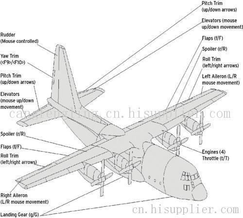 固定翼飞机和直升机飞行数据包开发平台
