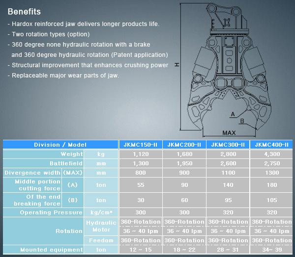 当然,这种液压剪也能够作为传统的机械旋转式液压剪使用.图片