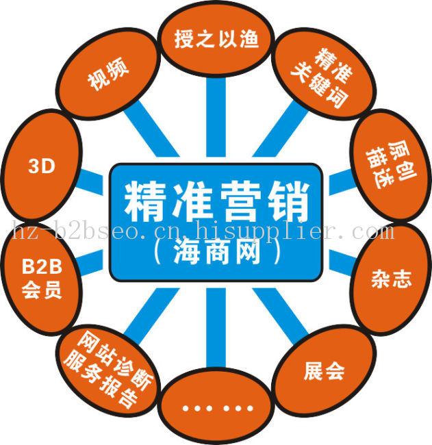 杭州外贸推广平台有哪些