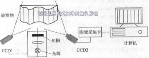 基于数字光栅投影的结构光三维测量技术