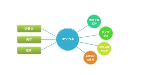 蘇州微信外貿平臺推廣