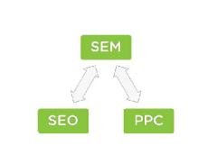 免費的網絡推廣方法有哪些?