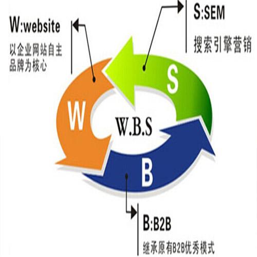 WBS精准推广