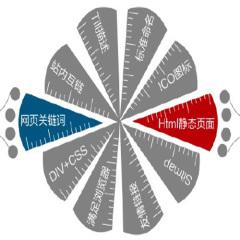 贵阳网站优化电话