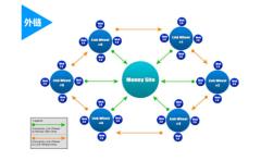企業網站制作開發:低價的真正內幕