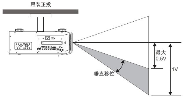 浅析公路路线测量投影面与投影带的选择方法