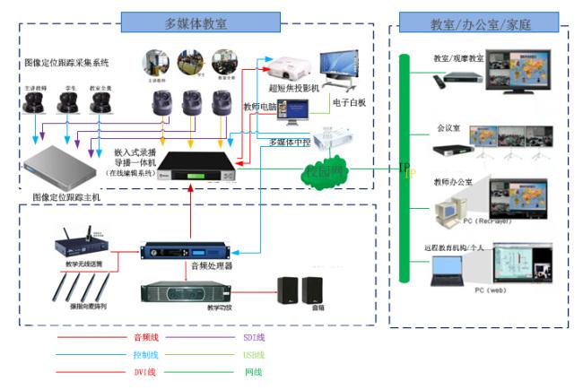 多媒体教学_电子白板多媒体教学系统方案