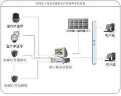 酒店安防系统安装