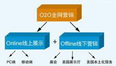 紹興O2O全網營銷