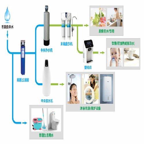 /p> p> /p> p>【在客厅】 /p> p>不再需要购买桶装水,与厨房净水机相