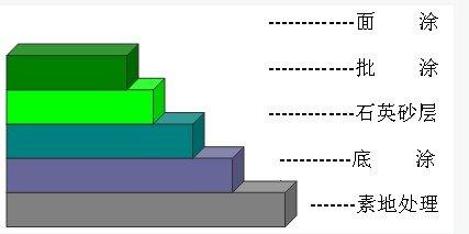地坪涂层结构剖面图