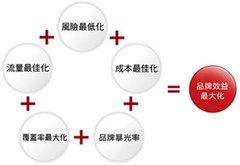 西安网络推广服务费用