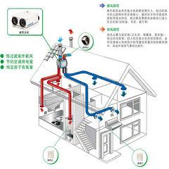 乐山新风系统工程