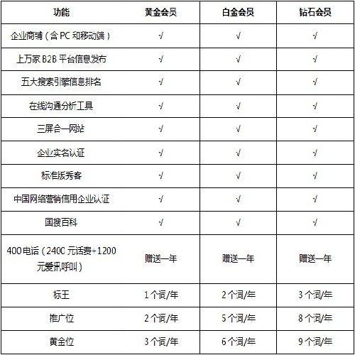 超值的鄭州網絡營銷哪家好 可靠的鄭州網絡推廣信息資訊