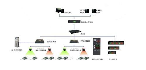 厦门视频车位引导系统
