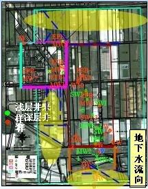 臺南永康地下水汙染調查及修復工程
