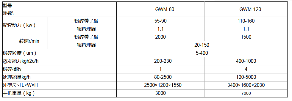 GWM%E5%8F%82%E6%95%B0.png