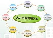 人力資源管理系統